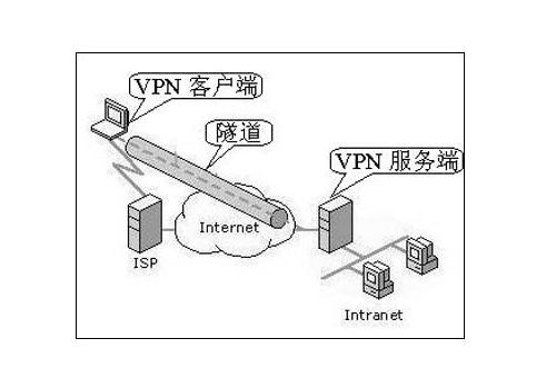 美国vpn代理服务器