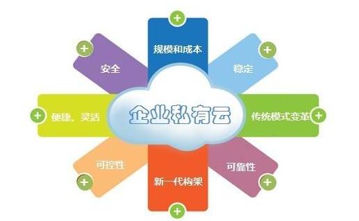 私有云服务器是啥意思?私有云服务器哪家好?