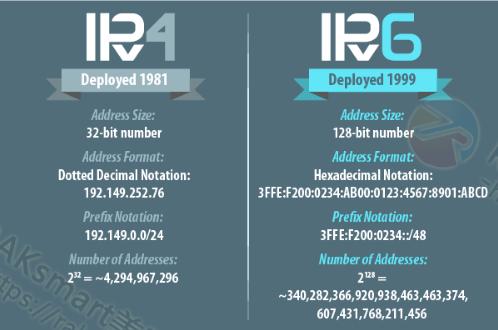 中国首设IPv6根域名服务器 解决IP资源枯竭问题