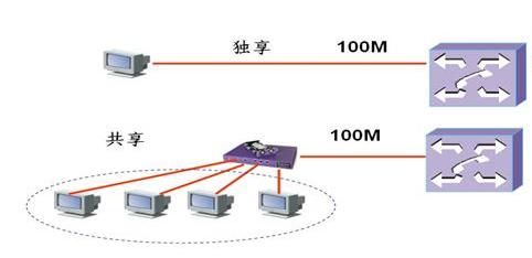 RAKsmart美国服务器:百兆独享与共享带宽的差异