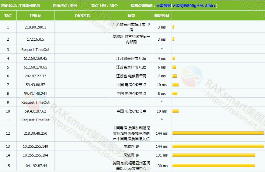 性价比高速度快的RAKsmart美国CN2服务器推荐