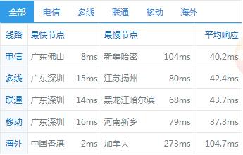 RAKsmart香港服务器综合性能简单评测