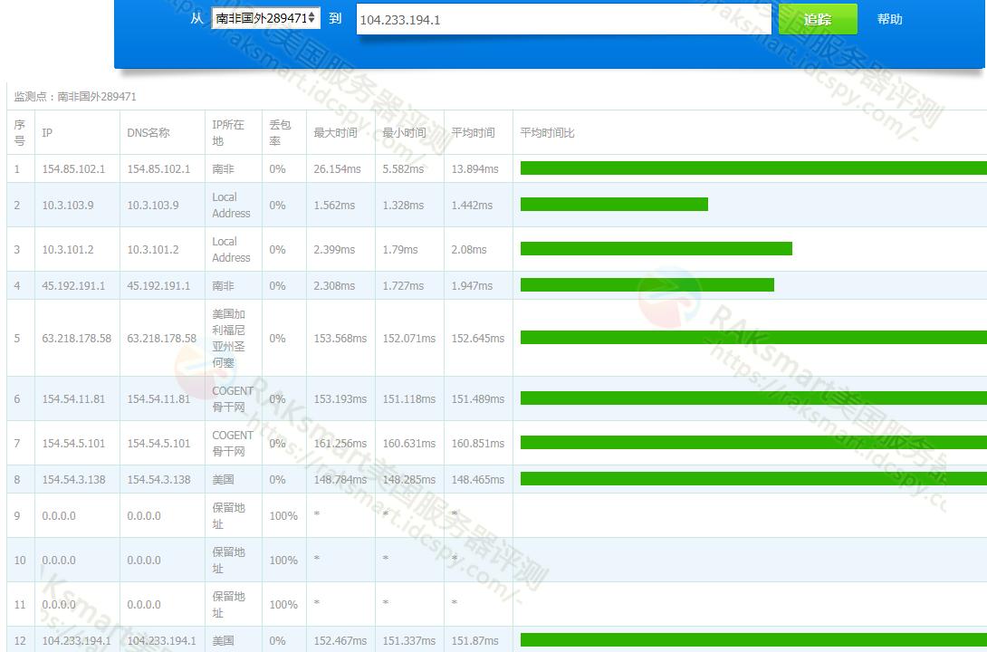 圣何塞机房国际BGP Tracert测试结果
