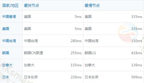 RAKsmart国际BGP线路海外ping值测试