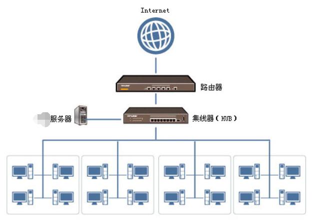 服务器端口号